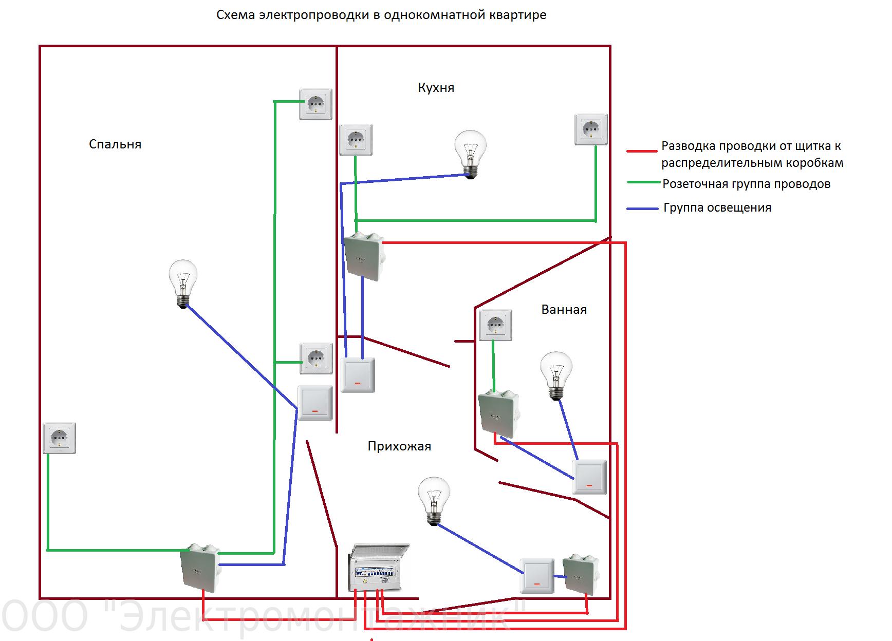 Как сделать проводку в панельном доме